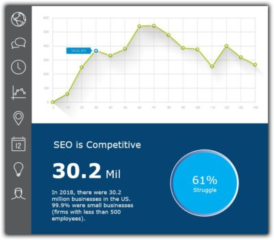 61% of small businesses struggle to generate website traffic and leads